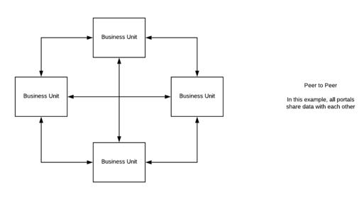 peer-to-peer-data-flow
